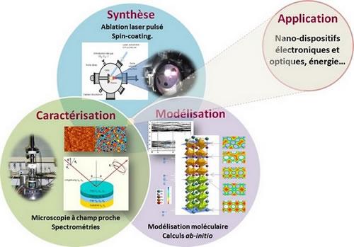 Couches Minces Nanomatériaux